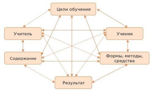 дидактическая система
