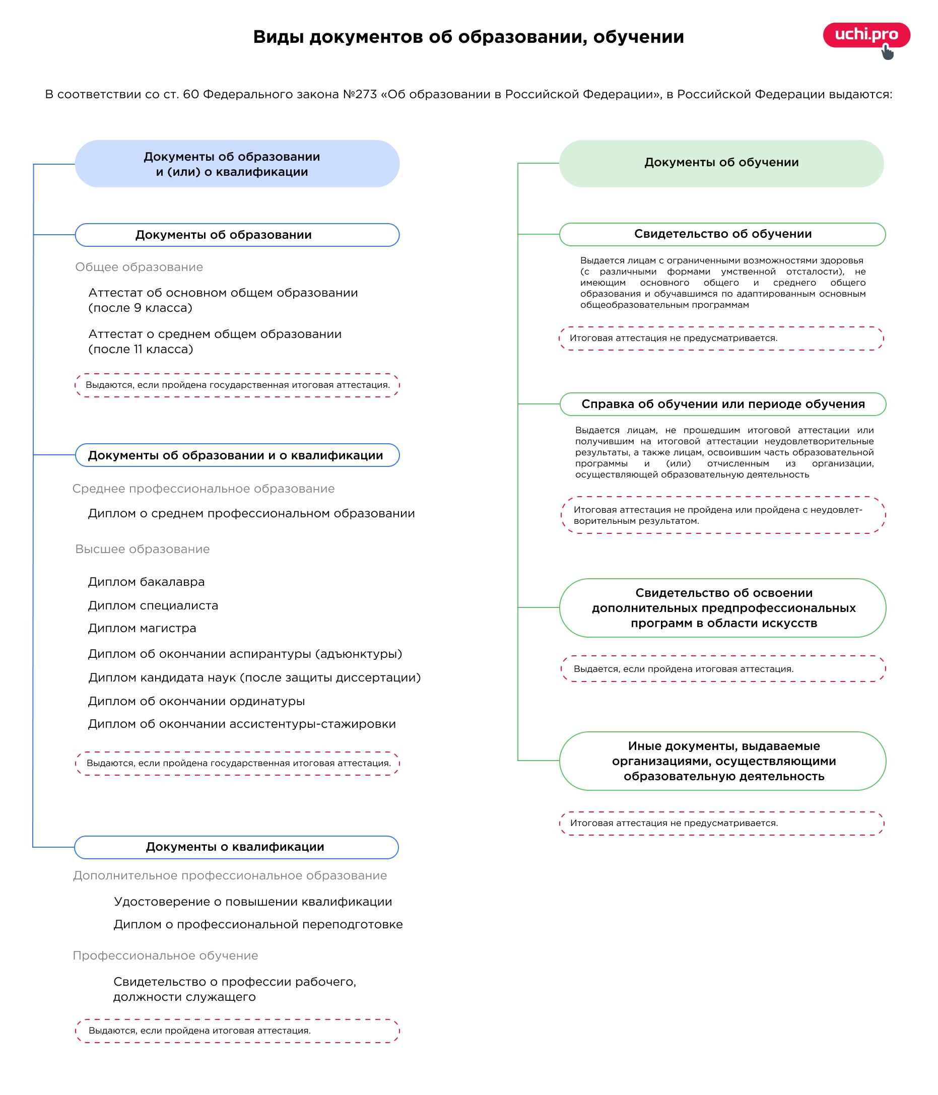 итоговые документы об образовании и обучении